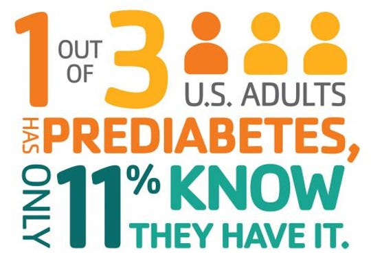 1 out of 3 U.S. adults has prediabetes – only 11% know they have it.