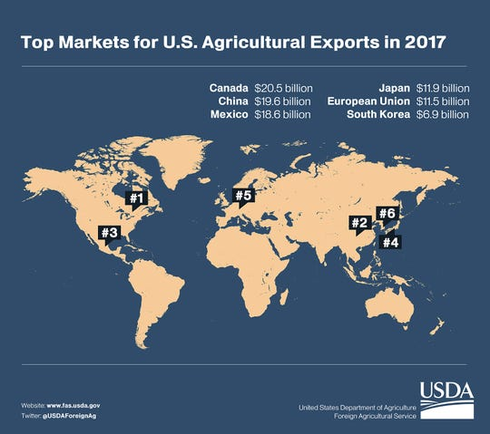 Top Markets for U.S. Ag Exports in 2017
