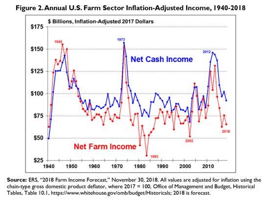 2018 Farm Income Forecast