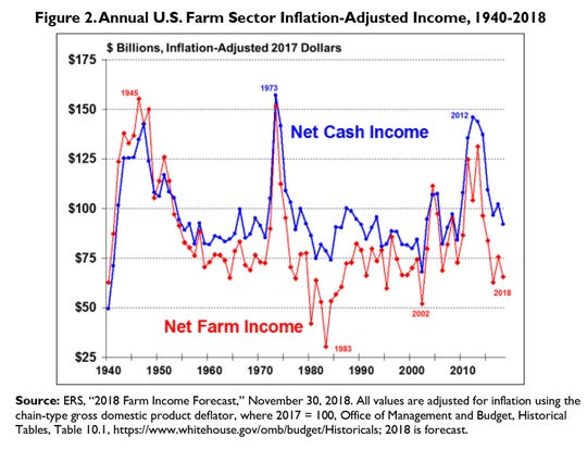 2018 Farm Income Forecast