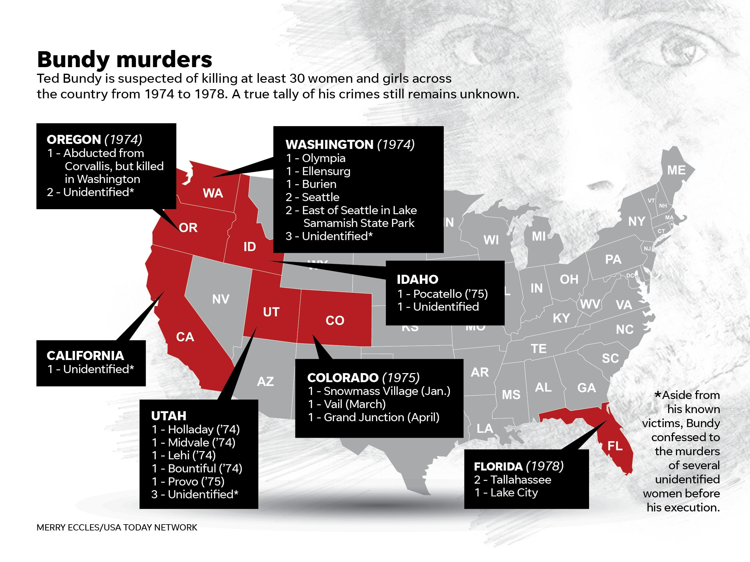 f4e12d556 12 murder in Snowmass the following year. It mentioned two other unnamed  female victims in Colorado, whose murders also bore similarities to those  in ...