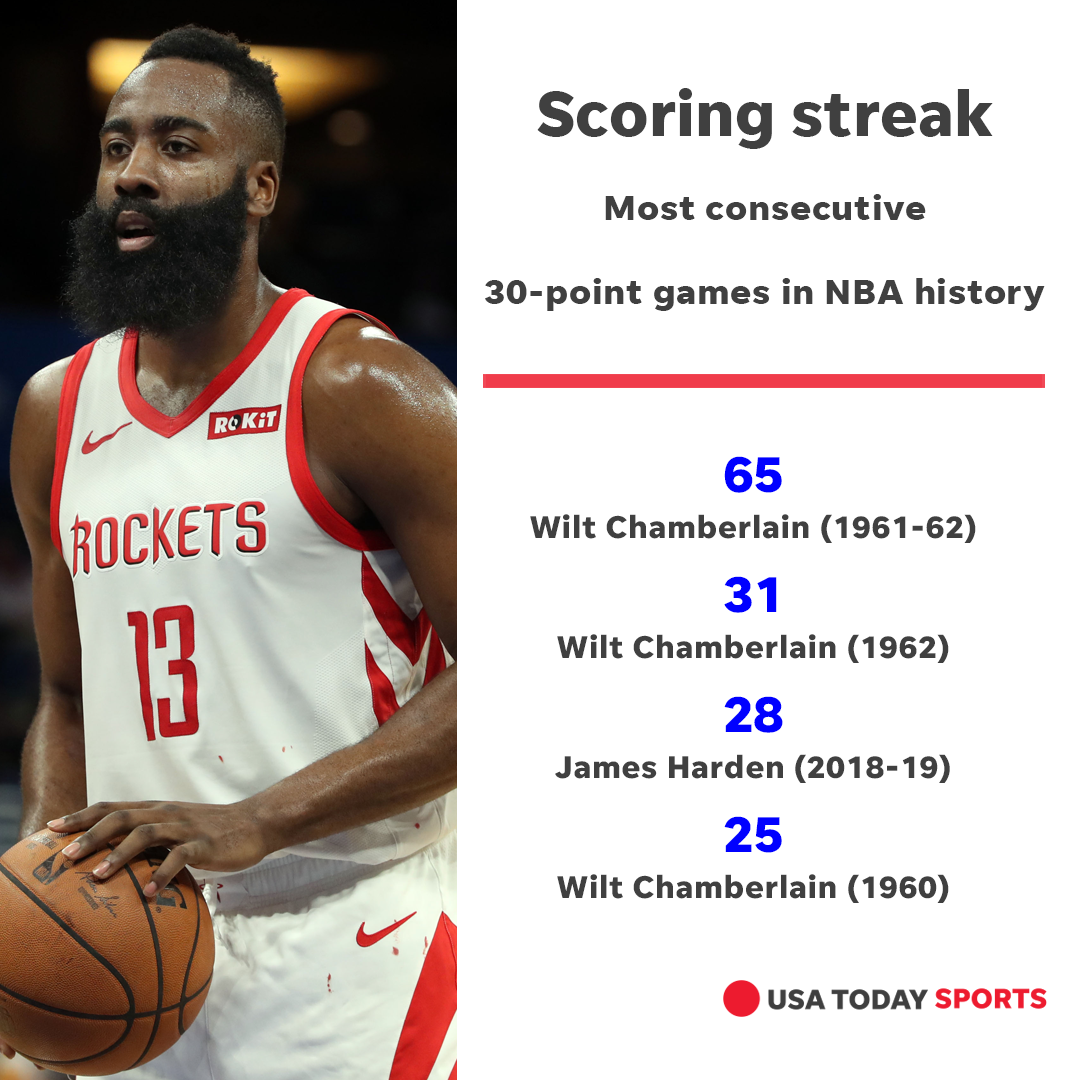 James Harden Extends 30-point Scoring Streak To 28 In