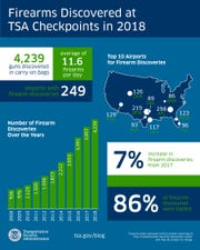 The TSA's 2018 Year in Review.