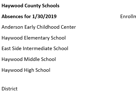 Haywood County Schools had to cancel classes after reaching 15 percent in absences district-wide and 18 percent at its middle school.