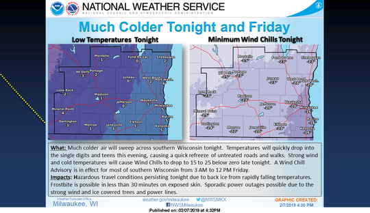 Much colder air will sweep across southern Wisconsin this evening on strong, gusty west winds. Temperatures will quickly drop into the single digits and teens this evening causing a quick refreeze of the icy buildup on untreated roads and walks. Also, the strong wind and cold temperatures will cause wind chills to drop to 15 to 25 below zero late tonight. A wind chill advisory is in effect for most of southern Wisconsin from 3 a.m. to noon Friday.