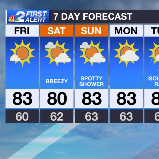 SWFL Forecast: Tracking a few changes for the weekend