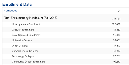 Here's a look at enrollment at the State University of New York in fall 2018.