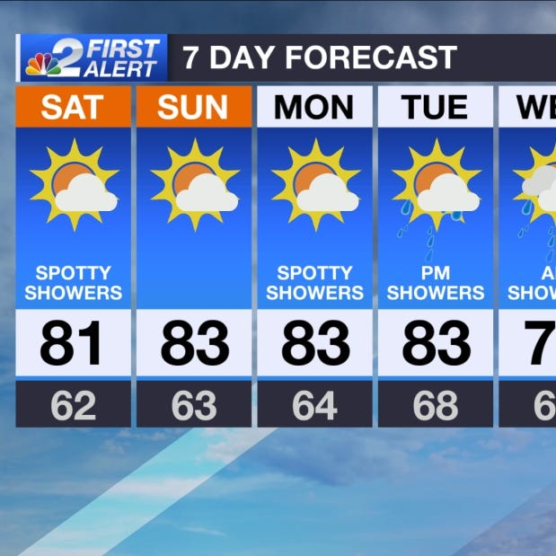 SWFL Forecast: Warmer, few more clouds, isolated showers