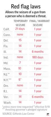 States that allow emergency gun seizure.;