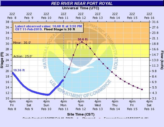 The Red River is expected to reach flood stage on Tuesday.