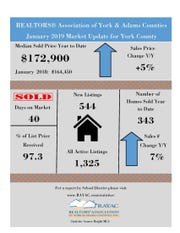 The Realtors The Association of York & Adams Counties has released its January 2019 Market update.