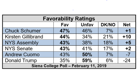 A Siena College poll on Feb. 11, 2019, showed Gov. Andrew Cuomo's favorability fell to its lowest level sine he took office.