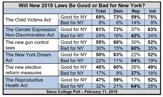 A Siena College poll Feb. 11, 2019, showed voters supported recently passed bills by the state Legislature.