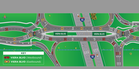 This graphic shows the future traffic pattern of the Viera Boulevard diverging diamond interchange at Interstate 95.