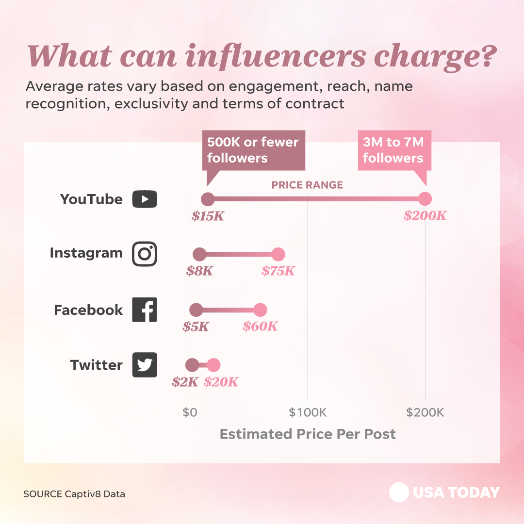 Instagram Influencer Rates And Rich Youtubers How They Make Money