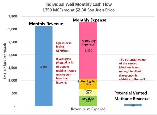 Individual monthly well cash flow