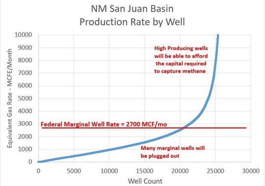 San Juan Basin production rates by well.