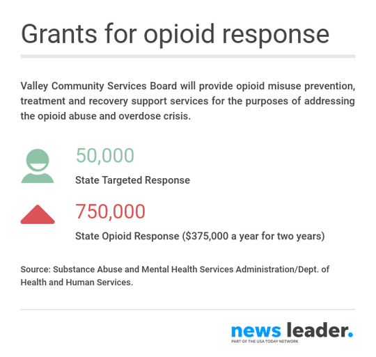 Valley Community Services Board grants received in response to opioid epidemic.