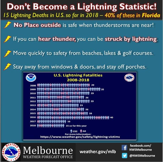 Lightning safety: Florida summers bring increased dangers