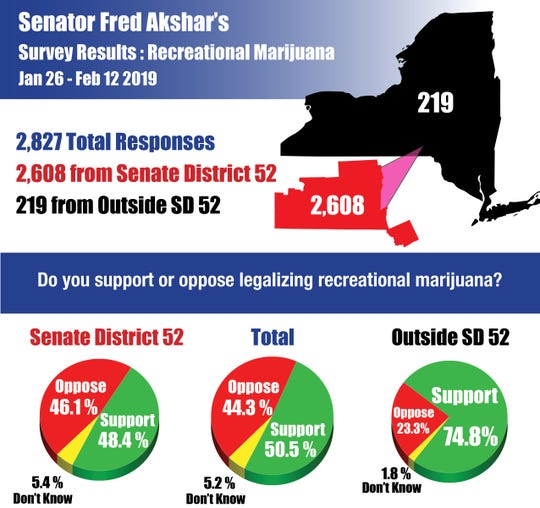 Results of Sen. Fred Akshar's recreational marijuana survey