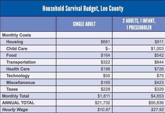 United Way's latest ALICE report shows, conservatively, how much it costs to afford basic necessities in Lee County.