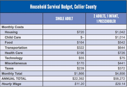 United Way's latest ALICE report shows, conservatively, how much it costs to afford basic necessities in Collier County.