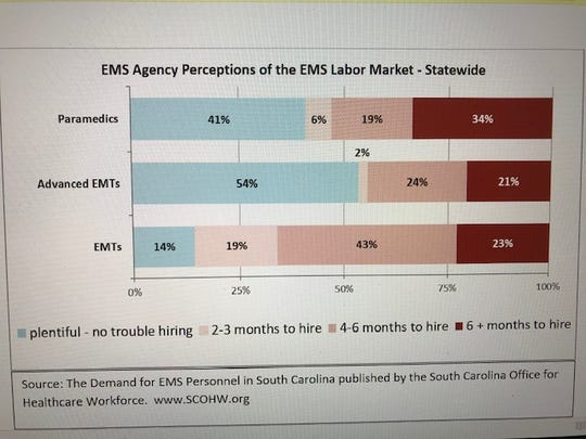 EMS labor market in SC