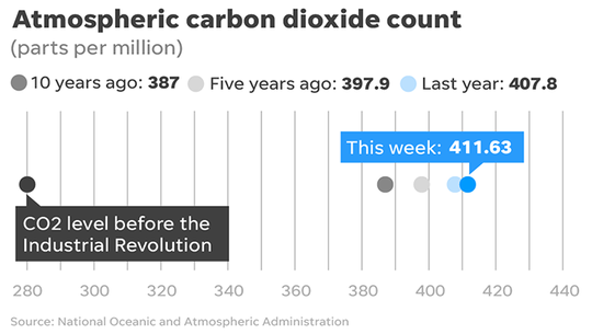 Atmospheric Carbon Dioxide levels as of Feb. 14, 2018