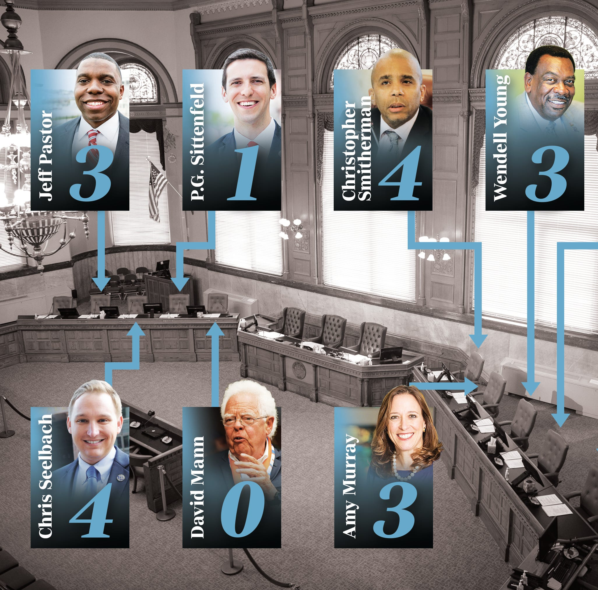 For Cincinnati City Council members, how many meetings is too many to miss?