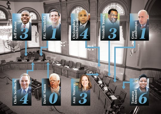 Meetings missed by Cincinnati City Council members in 2018