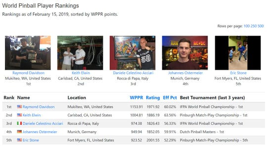 A screenshot of IFPA's website shows Stone is currently the fifth best player in the world. Stone was previously ranked third but said his ranking fell because he hasn't played in tournaments in a while.