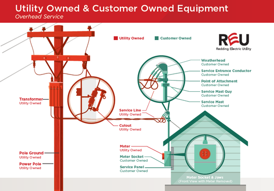 Utility-owned and customer-owned equipment explainer.