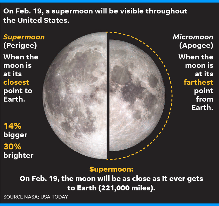 Super moon February 2019: Sky spectacle coming Monday night/Tuesday