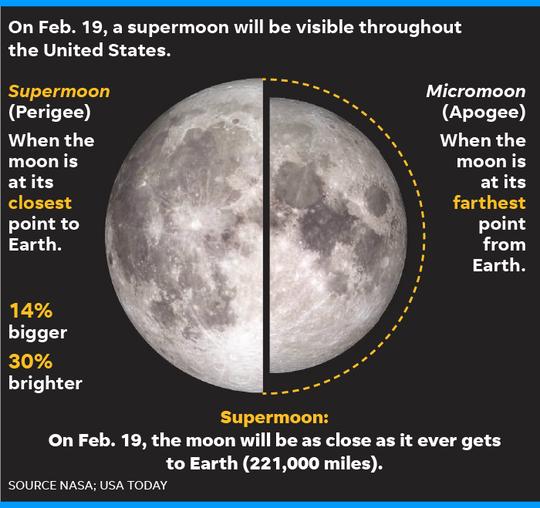 021519-Supermoon