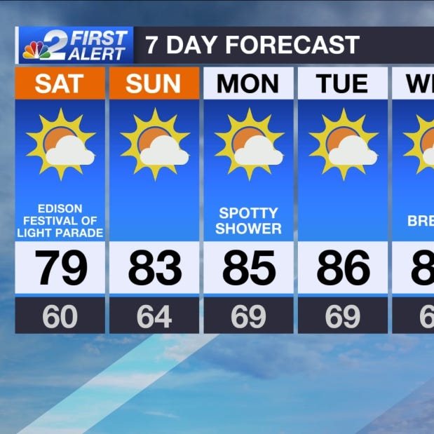 Forecast: Seasonable weekend with long-range warm up coming to SWFL