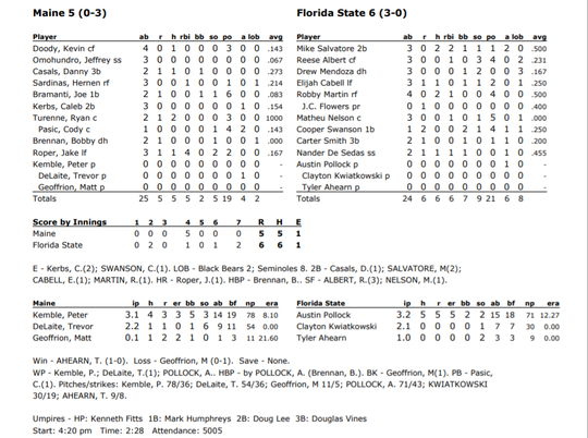 Box score from game 2 of FSU's doubleheader against Maine on Feb. 16.