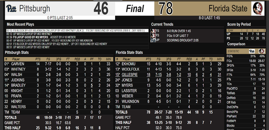 The final box score from the FSU women's basketball team's home win over Pittsburgh Sunday.