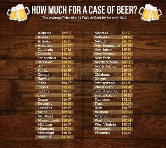 The average price for a 24-pack of beer by state in 2019.