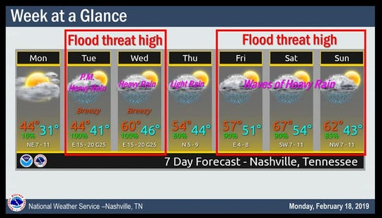 Flood threat forecast provided by the National Weather Service in Nashville.