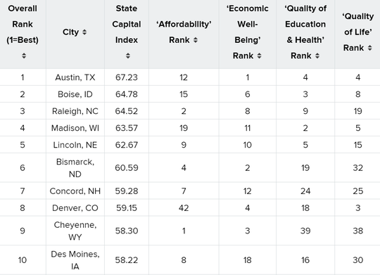The top-ten portion of cities ranked in WalletHub's 2019 Best State Capitals to Live In report