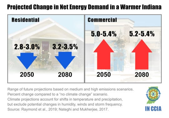 Projected change in energy demand in a warmer Indiana