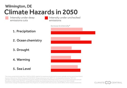 This graphic shows what climate hazards are most likely to intensify in Wilmington by 2050 depending on whether the world pursues deep emissions cuts (pink) or continue with business as usual (red) regarding emissions.