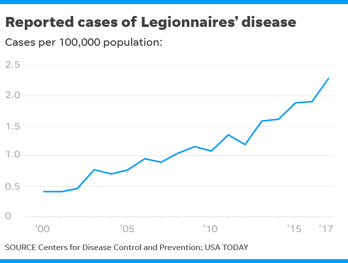 Legionnaires' disease reports up more than fivefold since 2000