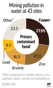 Chart shows the different types of pollutants found in the water at 43 U.S. mining sites; 1c x 3 inches; 46.5 mm x 76 mm;