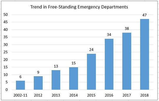 Chart showing the steady increase in the number of free-standing emergency rooms throughout Florida.
