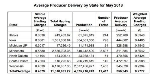 Wisconsin has a low average hauling charge due to its high number of farms and close proximity to high demand areas.