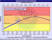 A look at the projected level of the Mississippi River.