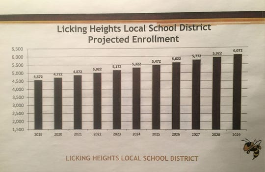 Licking Heights Projected Enrollment 2019-2029.