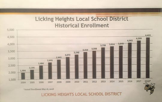 Licking Heights Historical Enrollment, 2004-2018