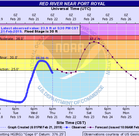 Clarksville flooding: Warning issued for Red River, could hit 37.2 feet Saturday
